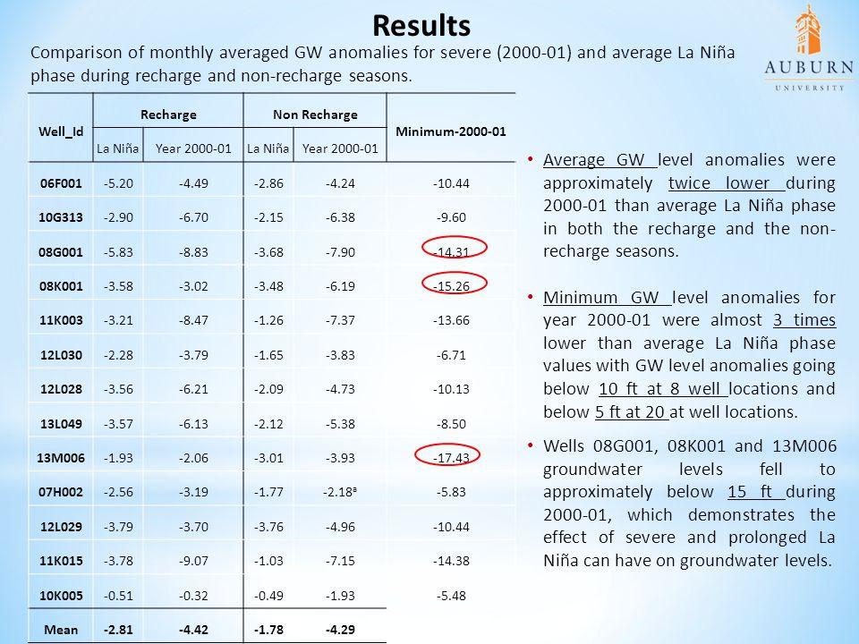 Well_Id RechargeNon Recharge Minimum-2000-01 La NiñaYear 2000-01La NiñaYear 2000-01 06F001-5.20-4.49-2.86-4.24-10.44 10G313-2.90-6.70-2.15-6.38-9.60 0