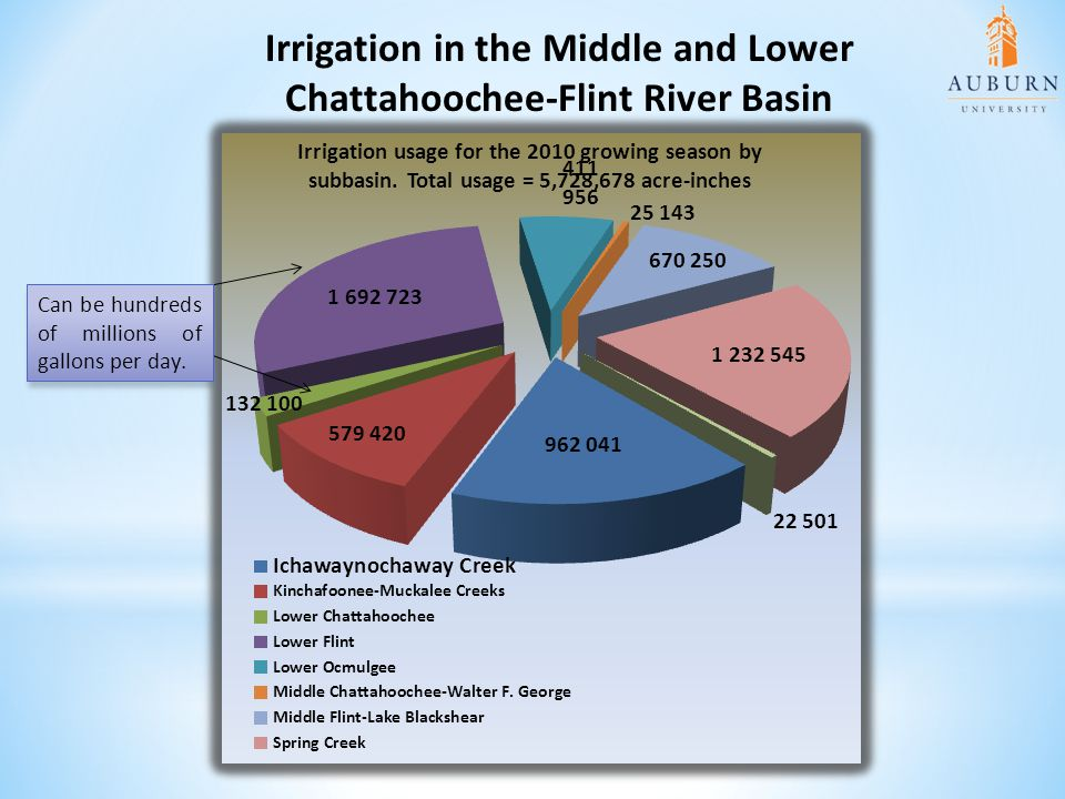 Irrigation in the Middle and Lower Chattahoochee-Flint River Basin Can be hundreds of millions of gallons per day.
