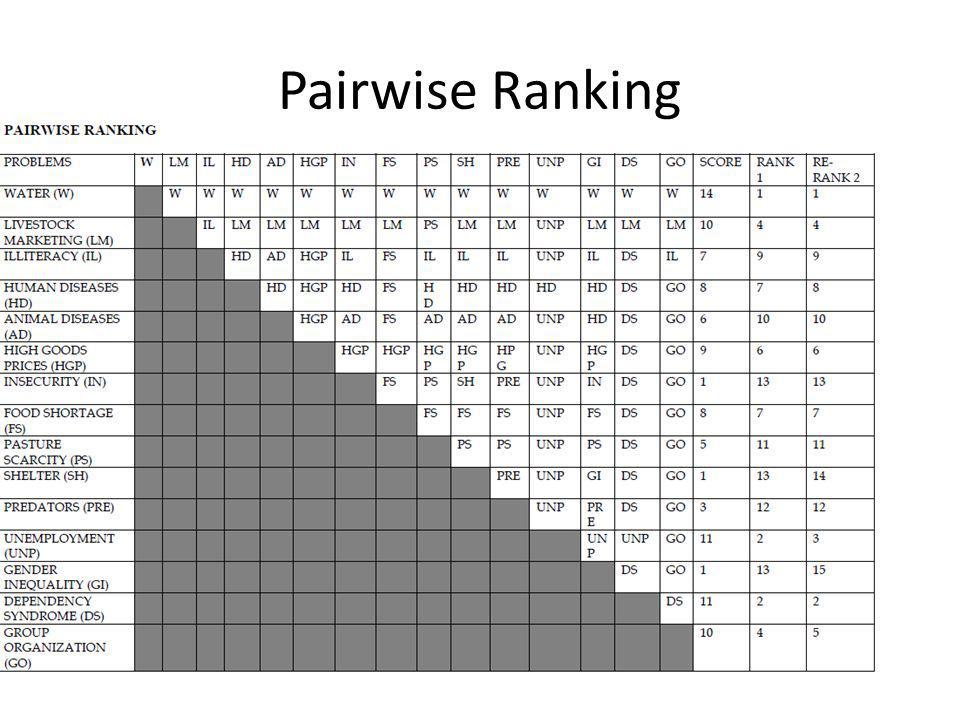 Pairwise Ranking