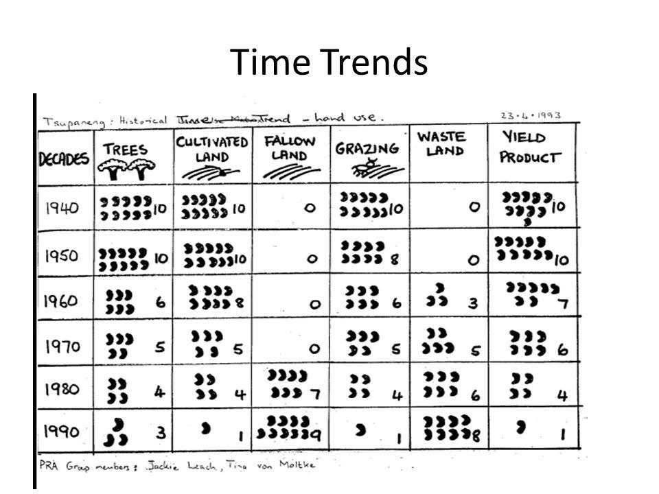 Time Trends