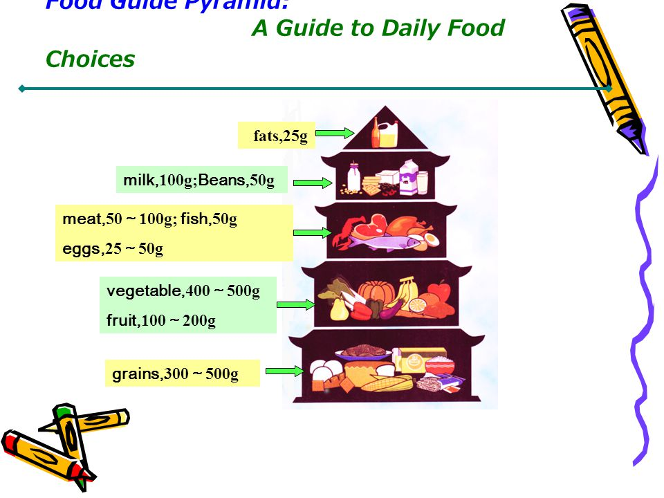 fats,25g milk, 100g; Beans, 50g meat, 50 100g; fish, 50g eggs, 25 50g vegetable, 400 500g fruit, 100 200g grains, 300 500g Food Guide Pyramid: A Guide