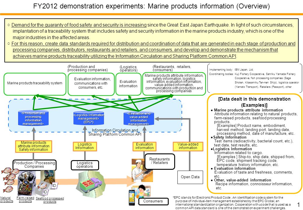 1 FY2012 demonstration experiments: Marine products information (Overview) Demand for the guaranty of food safety and security is increasing since the Great East Japan Earthquake.