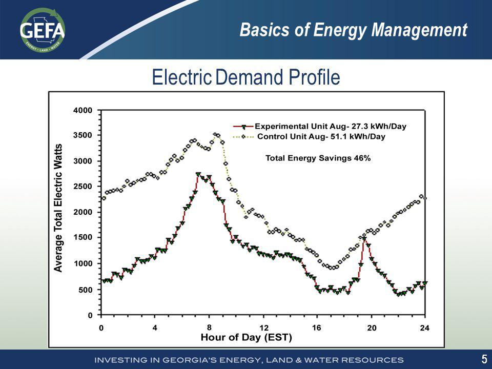 5 5 Basics of Energy Management Electric Demand Profile