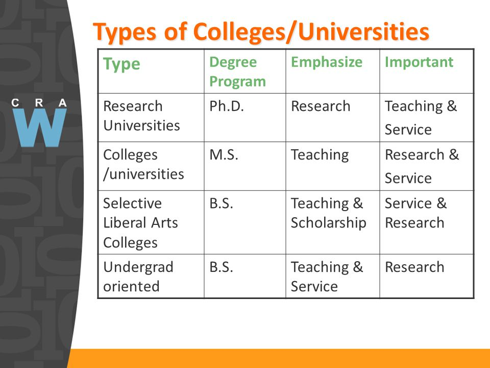 Types of Colleges/Universities Type Degree Program EmphasizeImportant Research Universities Ph.D.ResearchTeaching & Service Colleges /universities M.S.TeachingResearch & Service Selective Liberal Arts Colleges B.S.Teaching & Scholarship Service & Research Undergrad oriented B.S.Teaching & Service Research