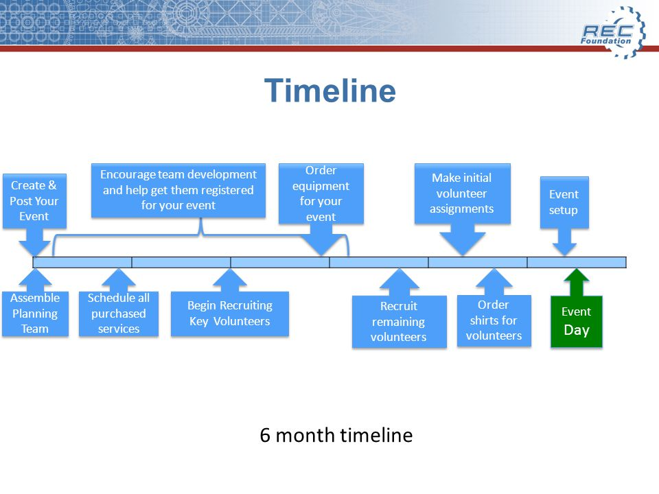 Timeline 6 month timeline Event Day Event Day Encourage team development and help get them registered for your event Order equipment for your event Make initial volunteer assignments Assemble Planning Team Begin Recruiting Key Volunteers Create & Post Your Event Recruit remaining volunteers Order shirts for volunteers Event setup Schedule all purchased services
