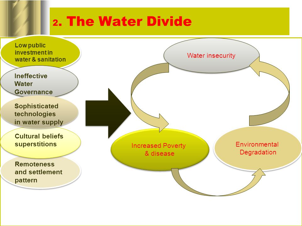 2. The Water Divide Low public investment in water & sanitation Ineffective Water Governance Remoteness and settlement pattern Cultural beliefs supers