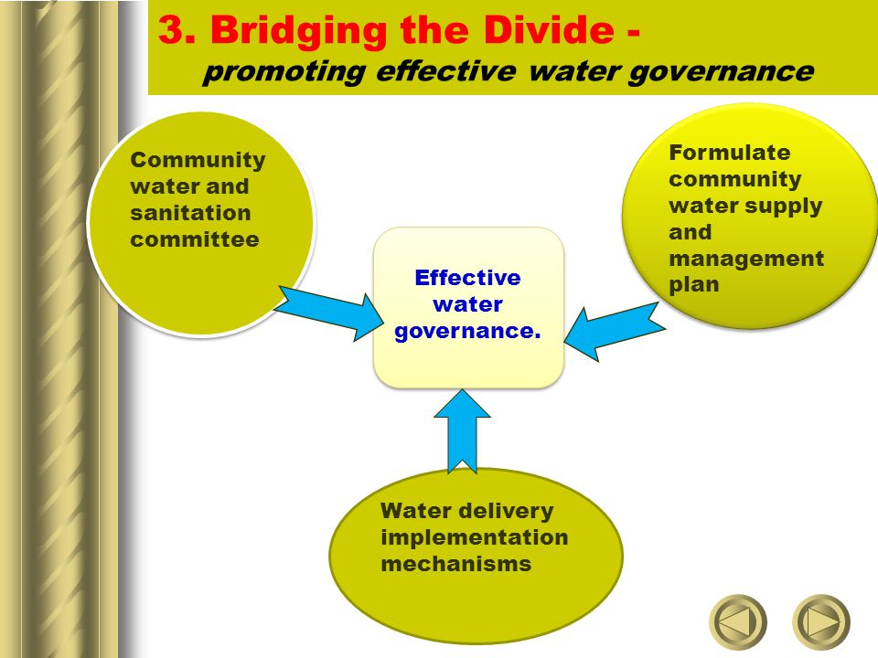 3. Bridging the Divide - promoting effective water governance Community water and sanitation committee Formulate community water supply and management