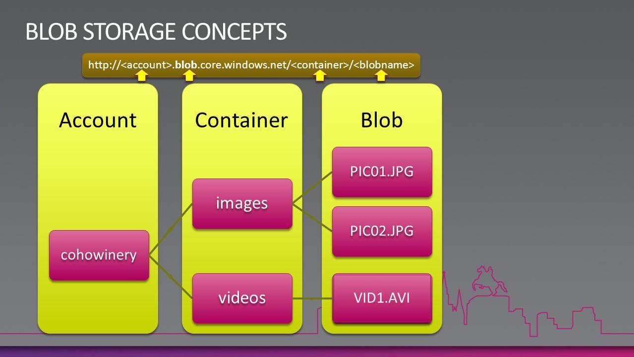 Content (Blob Storage) Image Processor (Queue) Image Processor (Worker Role) Content Ingestion Services 1 2 3