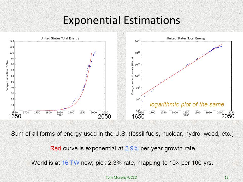 Exponential Estimations Sum of all forms of energy used in the U.S.