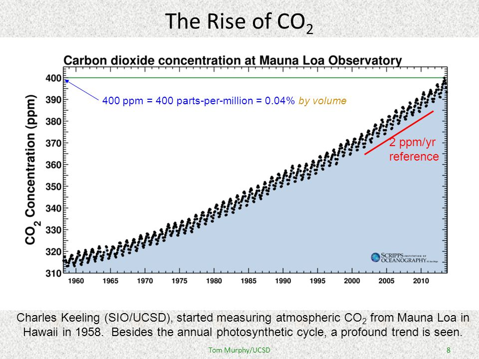 8 The Rise of CO 2 Charles Keeling (SIO/UCSD), started measuring atmospheric CO 2 from Mauna Loa in Hawaii in 1958.