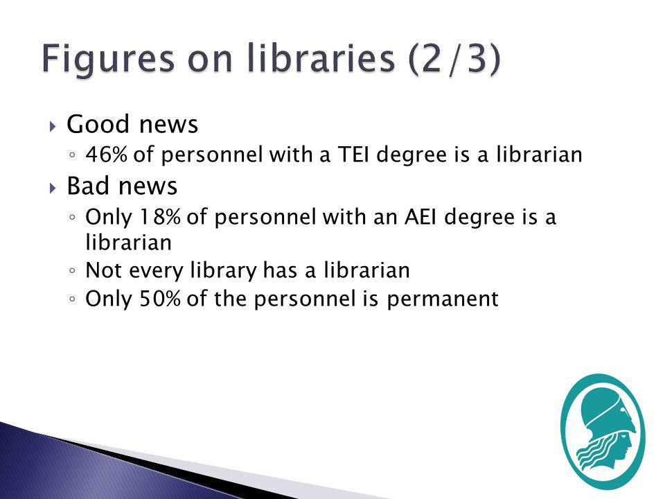 Good news 46% of personnel with a TEI degree is a librarian Bad news Only 18% of personnel with an AEI degree is a librarian Not every library has a librarian Only 50% of the personnel is permanent