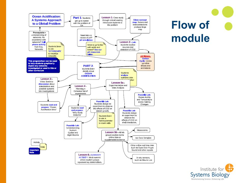 Flow of module