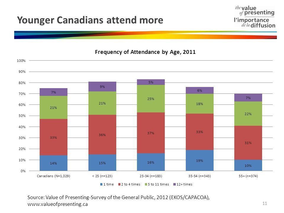 Younger Canadians attend more Source: Value of Presenting-Survey of the General Public, 2012 (EKOS/CAPACOA), www.valueofpresenting.ca 11