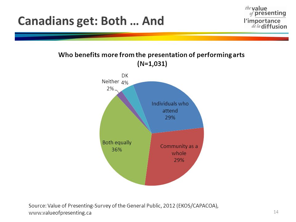 Canadians get: Both … And Source: Value of Presenting-Survey of the General Public, 2012 (EKOS/CAPACOA), www.valueofpresenting.ca 14