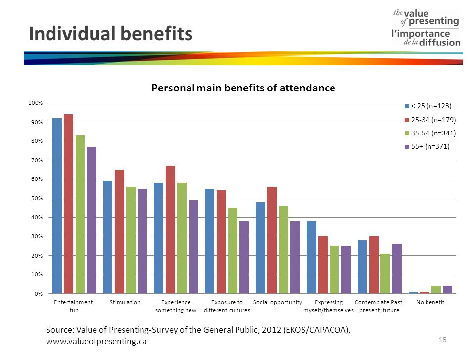 Individual benefits 15 Source: Value of Presenting-Survey of the General Public, 2012 (EKOS/CAPACOA), www.valueofpresenting.ca