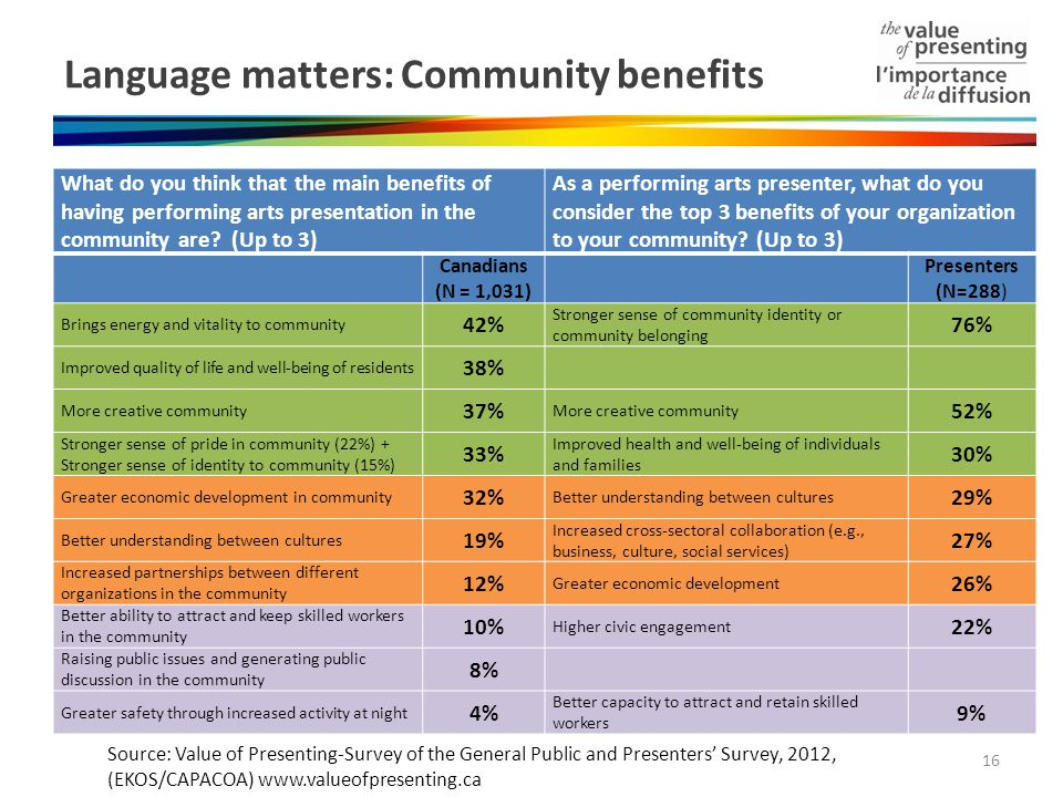 Language matters: Community benefits What do you think that the main benefits of having performing arts presentation in the community are.