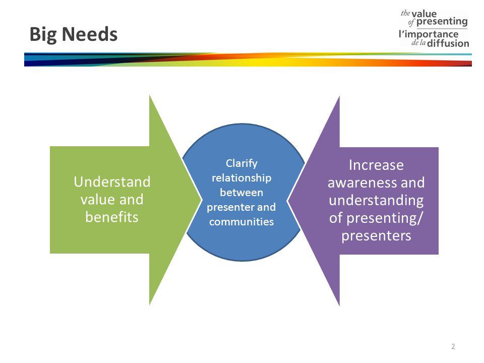 Clarify relationship between presenter and communities Big Needs Understand value and benefits Increase awareness and understanding of presenting/ pre
