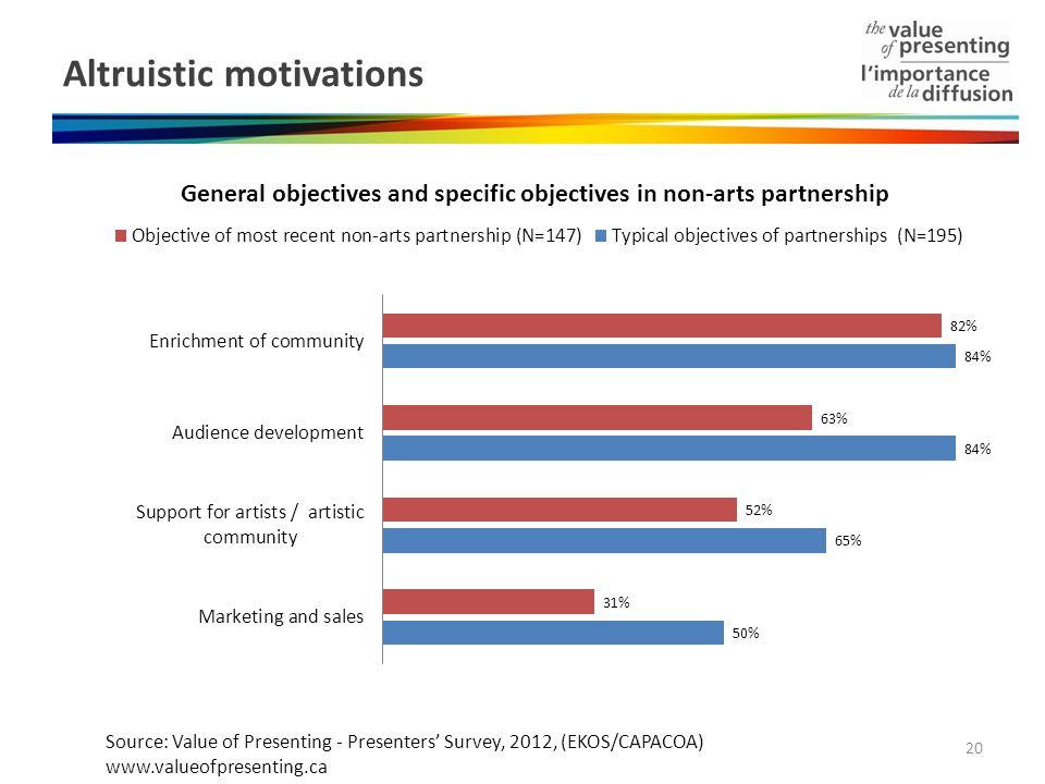 Altruistic motivations 20 Source: Value of Presenting - Presenters Survey, 2012, (EKOS/CAPACOA) www.valueofpresenting.ca