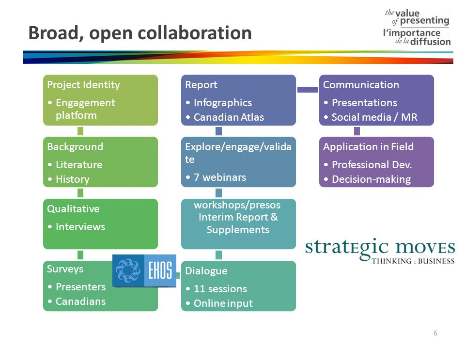 Broad, open collaboration Project Identity Engagement platform Background Literature History Qualitative Interviews Surveys Presenters Canadians Dialogue 11 sessions Online input Interim Report & Supplements Explore/engage/valida te 7 webinars 12 workshops/presos Report Infographics Canadian Atlas Communication Presentations Social media / MR Application in Field Professional Dev.