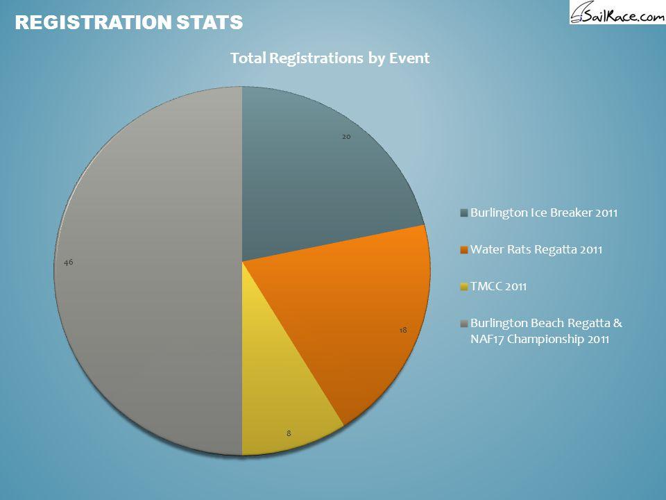 REGISTRATION STATS