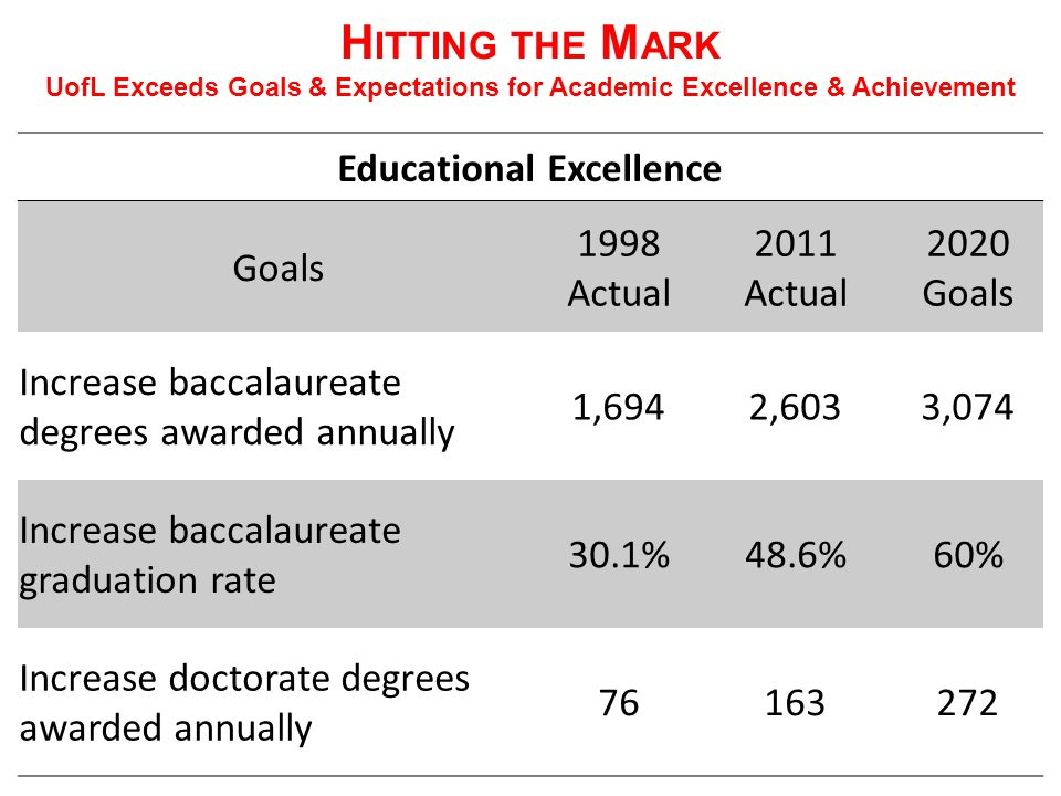 H ITTING THE M ARK UofL Exceeds Goals & Expectations for Academic Excellence & Achievement Educational Excellence Goals 1998 Actual 2011 Actual 2020 Goals Increase baccalaureate degrees awarded annually 1,6942,6033,074 Increase baccalaureate graduation rate 30.1%48.6%60% Increase doctorate degrees awarded annually 76163272