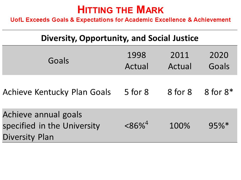 H ITTING THE M ARK UofL Exceeds Goals & Expectations for Academic Excellence & Achievement Diversity, Opportunity, and Social Justice Goals 1998 Actual 2011 Actual 2020 Goals Achieve Kentucky Plan Goals5 for 88 for 88 for 8* Achieve annual goals specified in the University Diversity Plan <86% 4 100%95%*