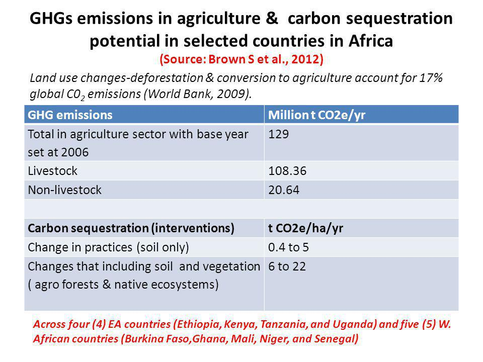GHGs emissions in agriculture & carbon sequestration potential in selected countries in Africa (Source: Brown S et al., 2012) GHG emissionsMillion t C