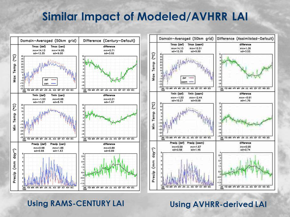 Both satellite-derived and model-calculated LAI produce a significant impact on the modeled seasonal climate In both cases, the climate is cooler and produces more precipitation relative to using RAMS default LAI The effect of heterogeneity in LAI appears to be the dominant factor in producing these differences Including realistic description of heterogeneous vegetation phenology influences the prediction of seasonal climate.