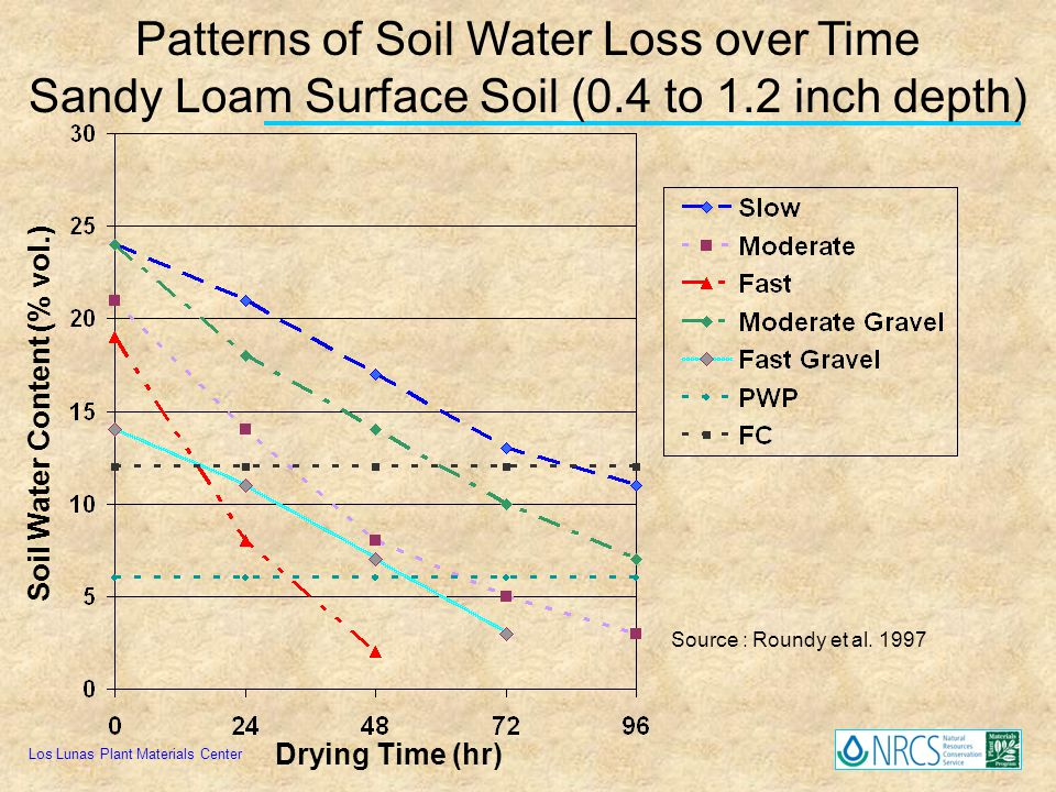 Los Lunas Plant Materials Center Patterns of Soil Water Loss over Time Sandy Loam Surface Soil (0.4 to 1.2 inch depth) Soil Water Content (% vol.) Dry