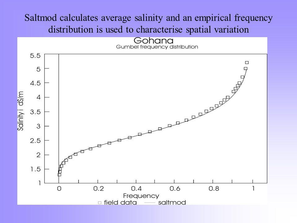 Saltmod calculates average salinity and an empirical frequency distribution is used to characterise spatial variation