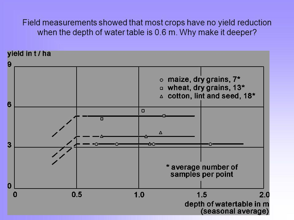 Field measurements showed that most crops have no yield reduction when the depth of water table is 0.6 m.
