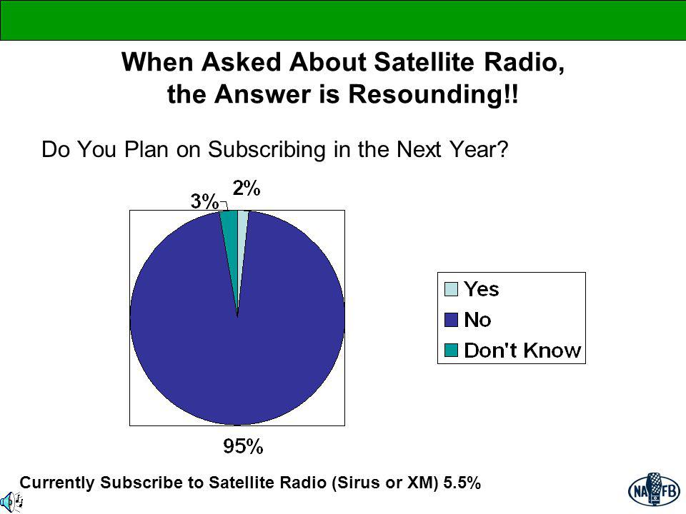 When Asked About Satellite Radio, the Answer is Resounding!! Do You Plan on Subscribing in the Next Year? Currently Subscribe to Satellite Radio (Siru
