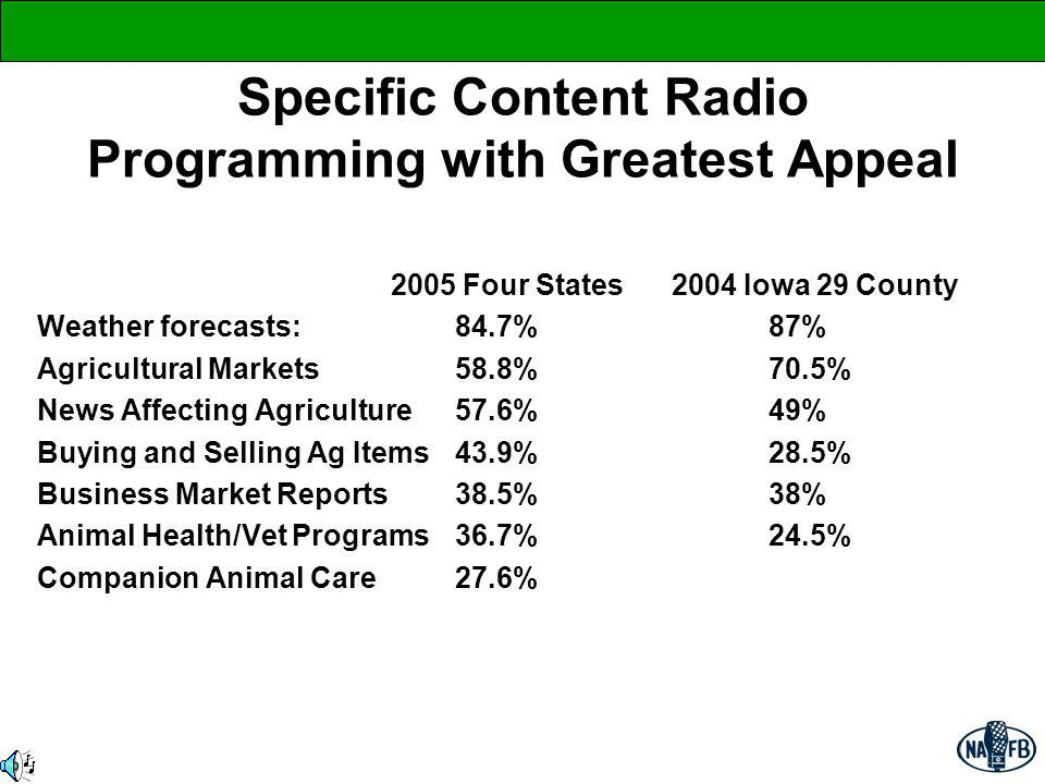 Specific Content Radio Programming with Greatest Appeal 2005 Four States 2004 Iowa 29 County Weather forecasts: 84.7% 87% Agricultural Markets 58.8% 7
