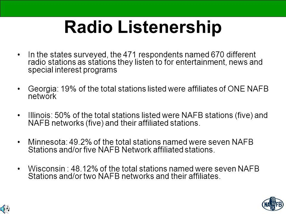 Radio Listenership In the states surveyed, the 471 respondents named 670 different radio stations as stations they listen to for entertainment, news a
