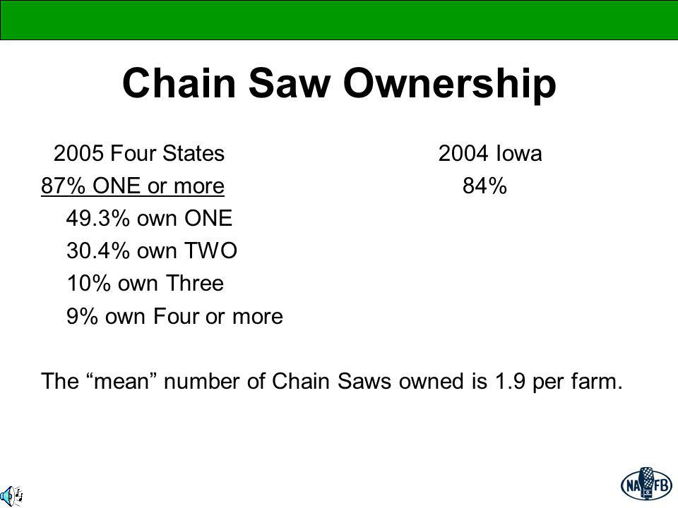 ATV Ownership 2005 Four States 2004 Iowa 50% OWN at least ONE 30% Of those:70.5% own ONE 18.2% own TWO 5.6% own Three 3.9% own Four The mean number of ATVs is 1.5 per rural lifestyle farm.