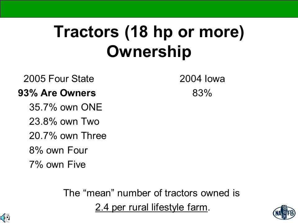 Tractors (18 hp or more) Ownership 2005 Four State 2004 Iowa 93% Are Owners 83% 35.7% own ONE 23.8% own Two 20.7% own Three 8% own Four 7% own Five Th