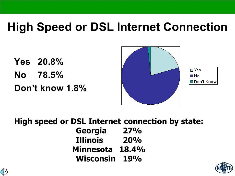 Use of Internet of Those (20.8%) with High Speed or DSL Connection Search for various information 90.1% on various subjects Search for Product Information 70.8% Find and Compare Price 63.6% Read or view Weather Information 70.1% Read or View News 47.2% E-Mail 69.1%