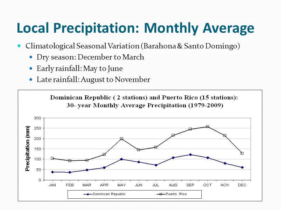 Local Precipitation: Monthly Average Climatological Seasonal Variation (Barahona & Santo Domingo) Dry season: December to March Early rainfall: May to June Late rainfall: August to November