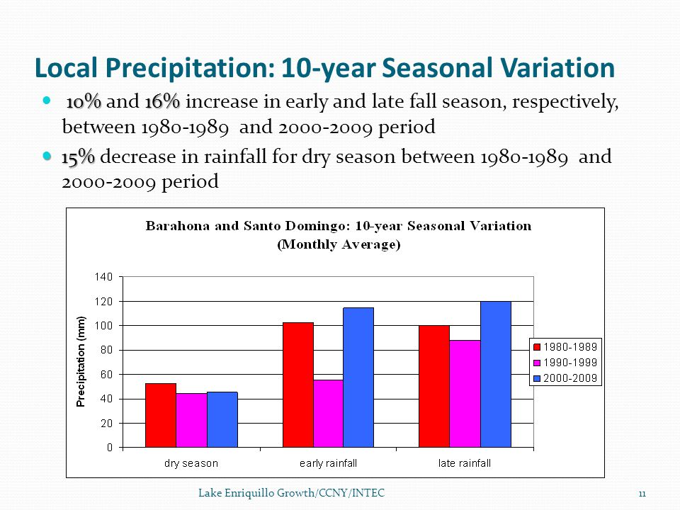Local Precipitation: 10-year Seasonal Variation 10% 16% 10% and 16% increase in early and late fall season, respectively, between 1980-1989 and 2000-2009 period 15% 15% decrease in rainfall for dry season between 1980-1989 and 2000-2009 period Lake Enriquillo Growth/CCNY/INTEC11