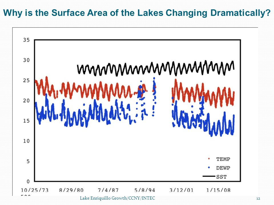 Why is the Surface Area of the Lakes Changing Dramatically? Lake Enriquillo Growth/CCNY/INTEC12