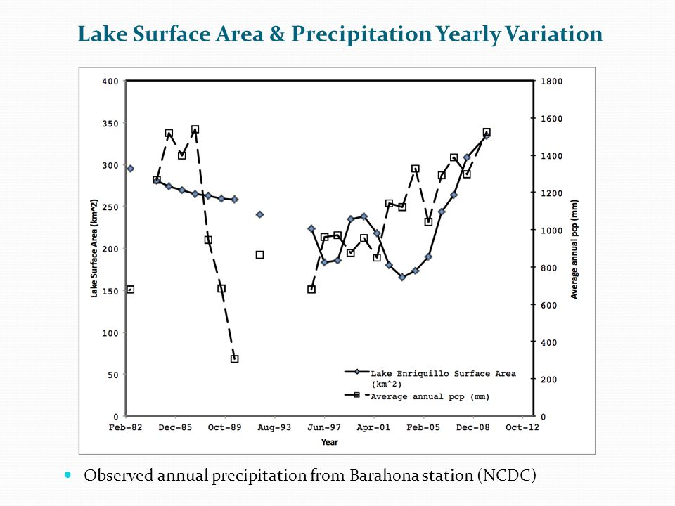 Observed annual precipitation from Barahona station (NCDC) Lake Surface Area & Precipitation Yearly Variation