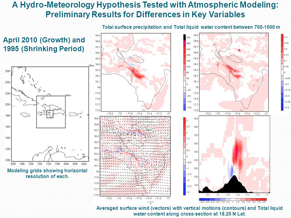 A Hydro-Meteorology Hypothesis Tested with Atmospheric Modeling: Preliminary Results for Differences in Key Variables Total surface precipitation and Total liquid water content between 700-1500 m Averaged surface wind (vectors) with vertical motions (contours) and Total liquid water content along cross-section at 18.25 N Lat.