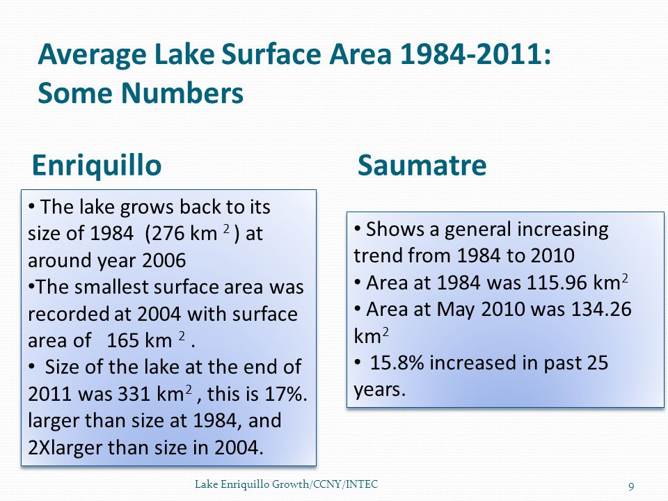 The lake grows back to its size of 1984 (276 km 2 ) at around year 2006 The smallest surface area was recorded at 2004 with surface area of 165 km 2.