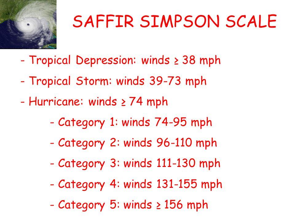 SAFFIR SIMPSON SCALE - Tropical Depression: winds 38 mph - Tropical Storm: winds 39-73 mph - Hurricane: winds 74 mph - Category 1: winds 74-95 mph - Category 2: winds 96-110 mph - Category 3: winds 111-130 mph - Category 4: winds 131-155 mph - Category 5: winds 156 mph