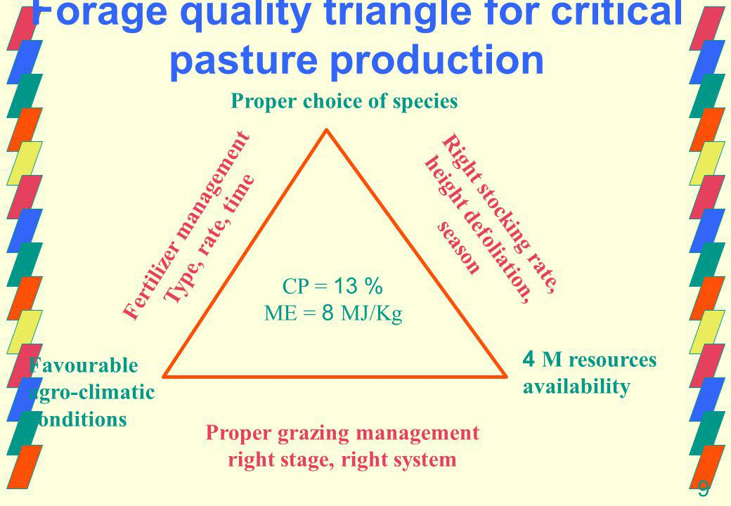 9 Forage quality triangle for critical pasture production Proper choice of species Favourable agro-climatic conditions 4 M resources availability CP = 13 % ME = 8 MJ/Kg Proper grazing management right stage, right system Right stocking rate, height defoliation, season Fertilizer management Type, rate, time
