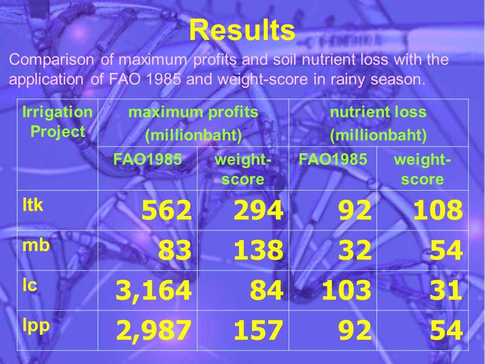 Results Irrigation Project maximum profits (millionbaht) nutrient loss (millionbaht) FAO1985weight- score FAO1985weight- score ltk 562 2949292 108 mb 83 1383232 54 lc 3,164 84103 31 lpp 2,987 157929254 Comparison of maximum profits and soil nutrient loss with the application of FAO 1985 and weight-score in rainy season.