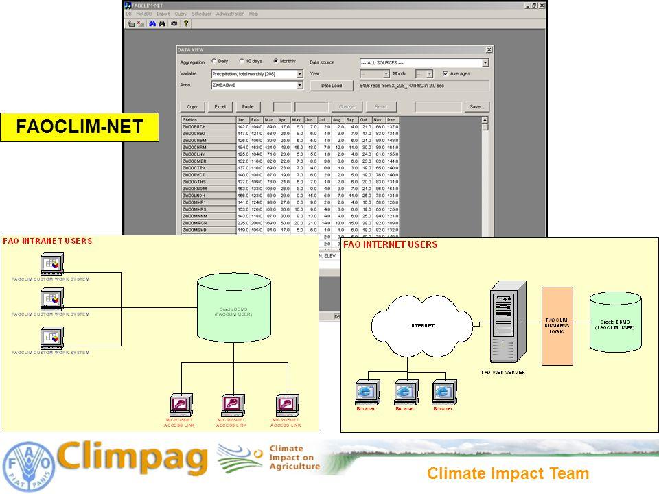 Climate Impact Team FAOCLIM-NET