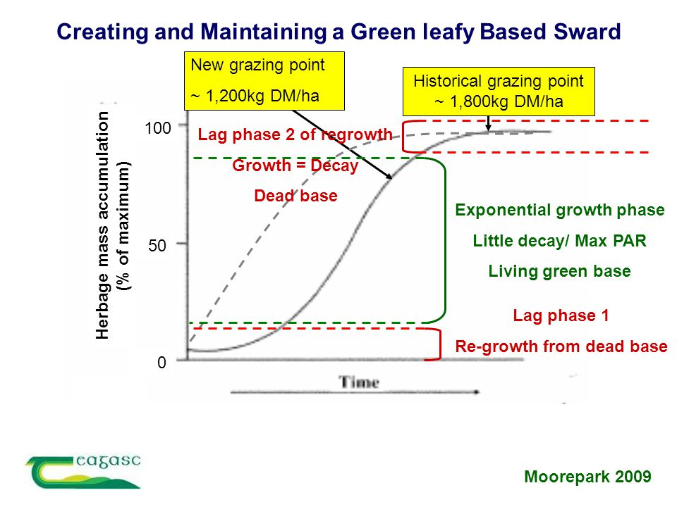 Herbage mass accumulation (% of maximum) 100 50 0 Historical grazing point ~ 1,800kg DM/ha New grazing point ~ 1,200kg DM/ha Exponential growth phase