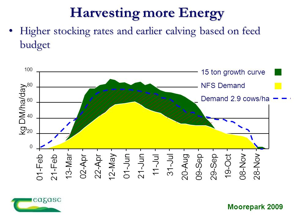 0 20 40 60 80 100 01-Feb21-Feb 13-Mar 02-Apr22-Apr 12-May 01-Jun21-Jun 11-Jul31-Jul 20-Aug09-Sep 29-Sep 19-Oct 08-Nov28-Nov kg DM/ha/day Harvesting mo