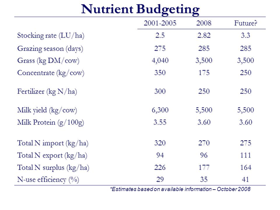 Nutrient Budgeting 2001-20052008Future? Stocking rate (LU/ha) 2.52.823.3 Grazing season (days) 275285285 Grass (kg DM/cow) 4,0403,5003,500 Concentrate